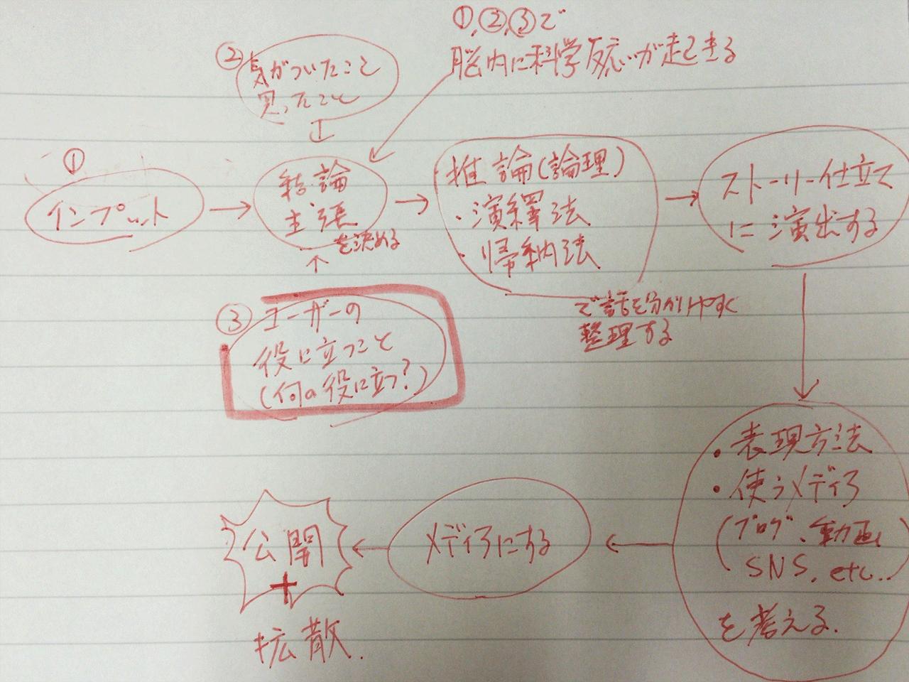 夏本健司 コンテンツの創り方